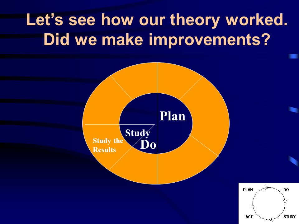 Plan Study the Results Do Study Lets see how our theory worked. Did we make improvements?