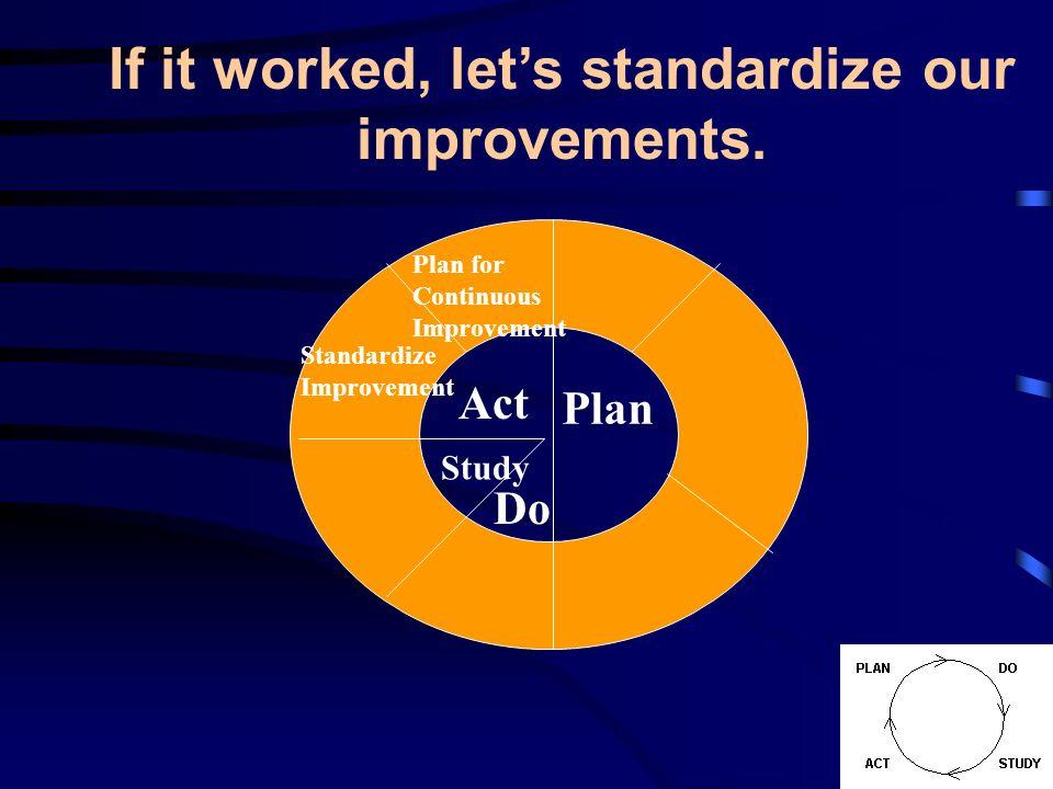Plan Standardize Improvement Do Study Act Plan for Continuous Improvement If it worked, lets standardize our improvements.