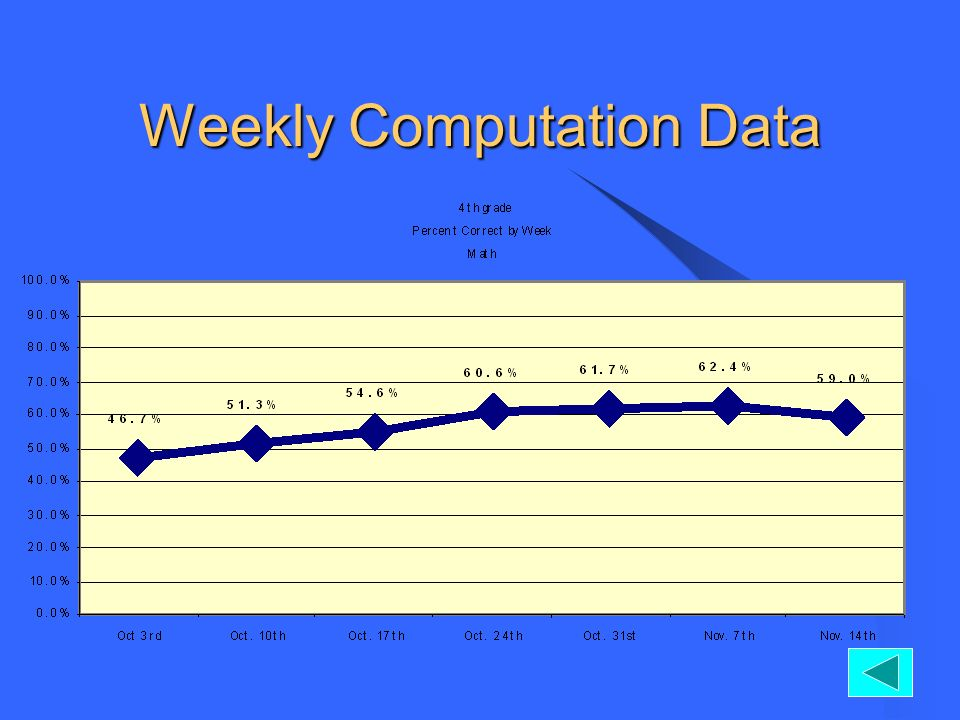 Weekly Computation Data