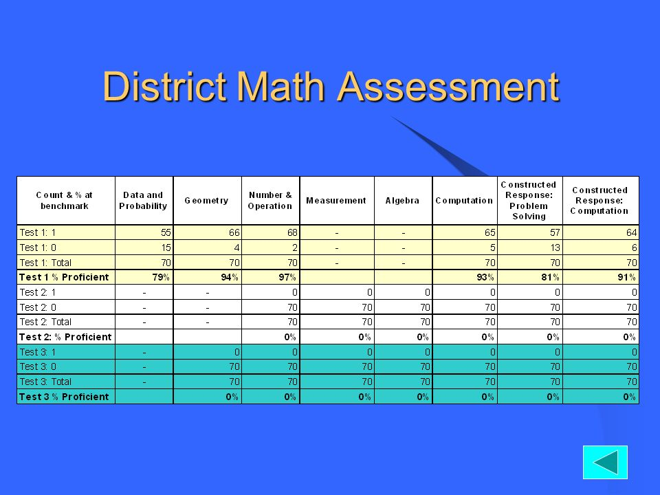 District Math Assessment