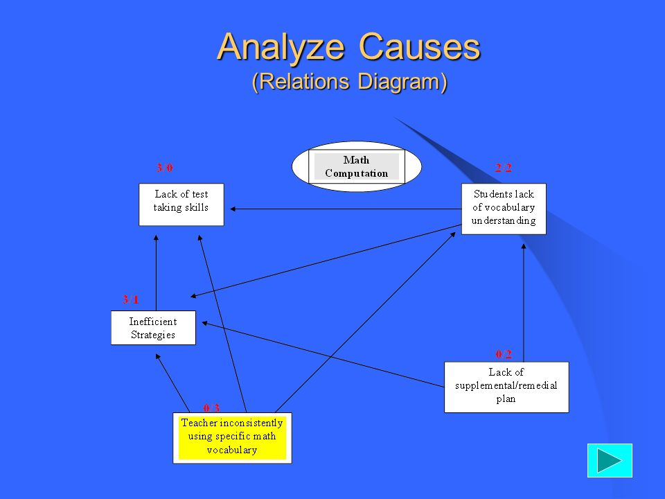 Analyze Causes (Relations Diagram)