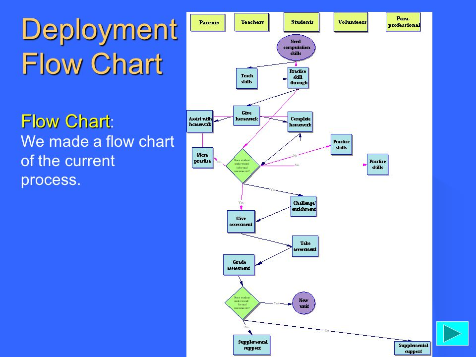 Deployment Flow Chart Flow Chart Flow Chart : We made a flow chart of the current process.