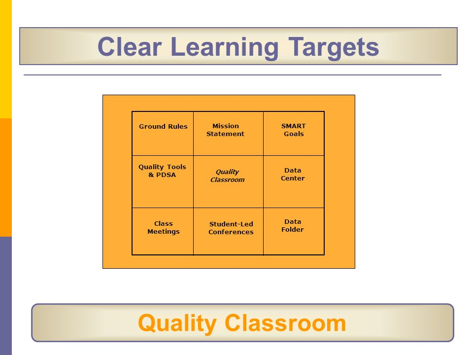 Clear Learning Targets Quality Classroom Ground Rules Mission Statement SMART Goals Data Center Data Folder Student-Led Conferences Class Meetings Qua