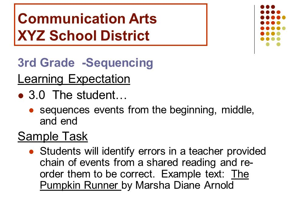 Communication Arts XYZ School District 3rd Grade -Sequencing Learning Expectation 3.0 The student… sequences events from the beginning, middle, and en