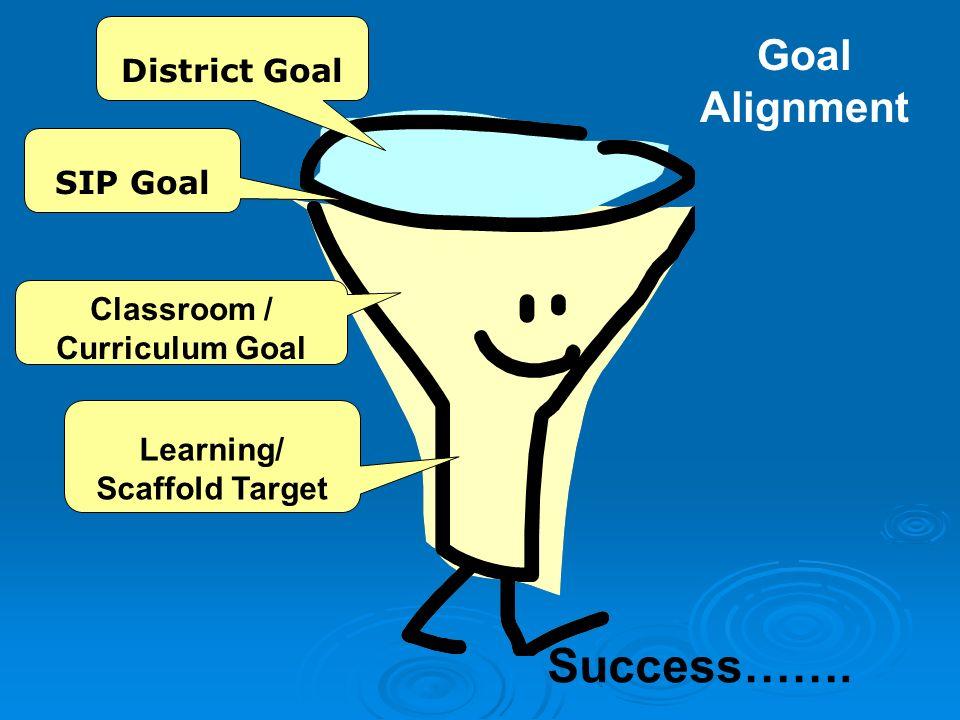 Success……. SIP Goal Classroom / Curriculum Goal Learning/ Scaffold Target District Goal Goal Alignment