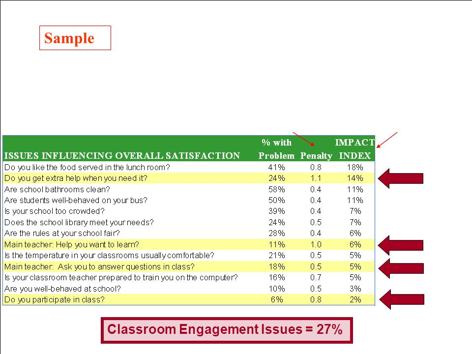 14 Sample Classroom Engagement Issues = 27%