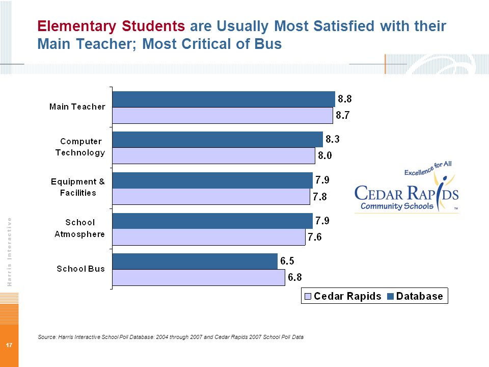 17 Elementary Students are Usually Most Satisfied with their Main Teacher; Most Critical of Bus Source: Harris Interactive School Poll Database: 2004 through 2007 and Cedar Rapids 2007 School Poll Data