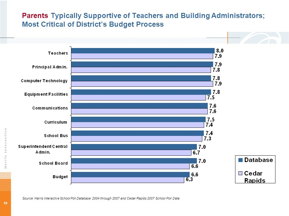 19 Parents Typically Supportive of Teachers and Building Administrators; Most Critical of Districts Budget Process Source: Harris Interactive School Poll Database: 2004 through 2007 and Cedar Rapids 2007 School Poll Data