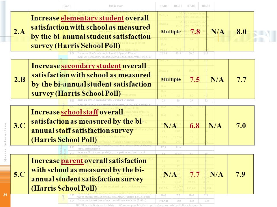 24 2.A Increase elementary student overall satisfaction with school as measured by the bi-annual student satisfaction survey (Harris School Poll) Multiple 7.8N/A8.0 2.B Increase secondary student overall satisfaction with school as measured by the bi-annual student satisfaction survey (Harris School Poll) Multiple 7.5N/A7.7 3.C Increase school staff overall satisfaction as measured by the bi- annual staff satisfaction survey (Harris School Poll) N/A6.8N/A7.0 5.C Increase parent overall satisfaction with school as measured by the bi- annual student satisfaction survey (Harris School Poll) N/A7.7N/A7.9