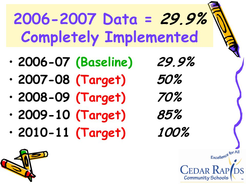 (Baseline)29.9% (Target)50% (Target)70% (Target)85% (Target)100% Data = 29.9% Completely Implemented