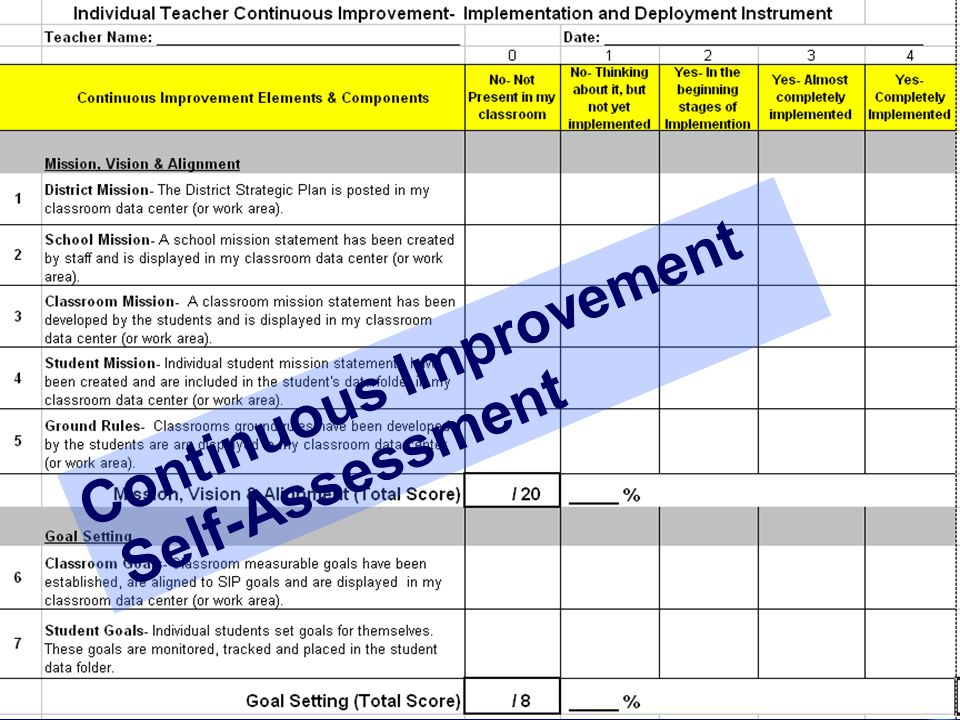 Continuous Improvement Self-Assessment