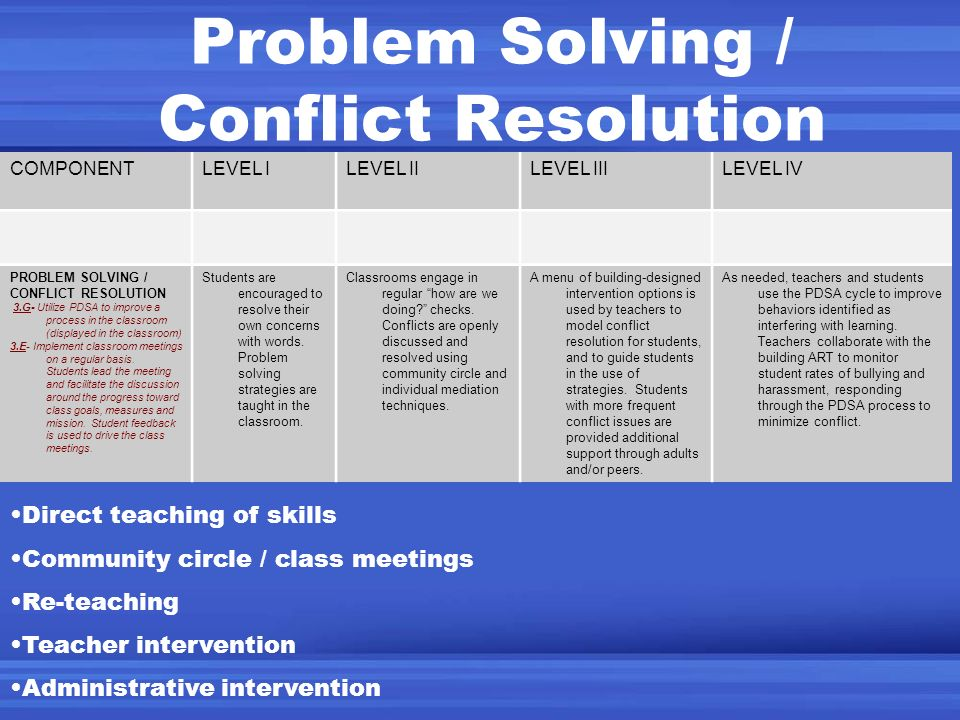 Problem Solving / Conflict Resolution COMPONENTLEVEL ILEVEL IILEVEL IIILEVEL IV PROBLEM SOLVING / CONFLICT RESOLUTION 3.G- Utilize PDSA to improve a p