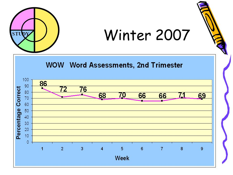 STUDY Winter 2007 Percentage Correct
