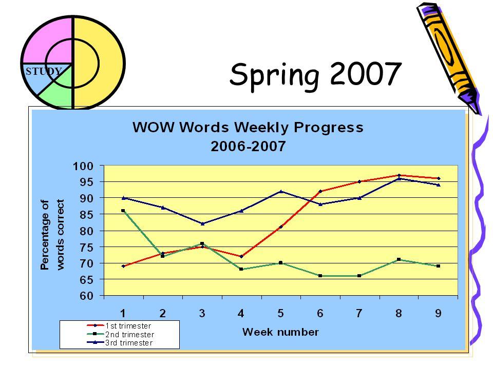 STUDY Spring 2007