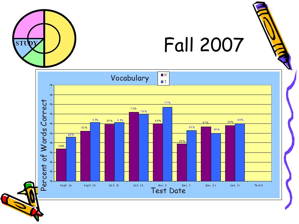 STUDY Fall 2007 Vocabulary Percent of Words Correct Test Date