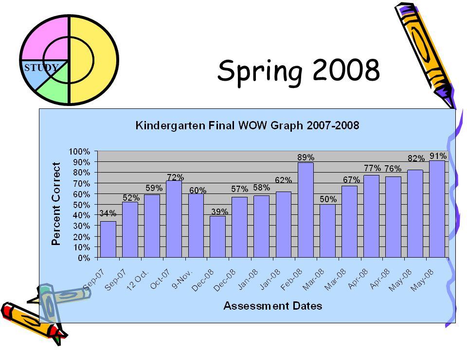 STUDY Spring 2008