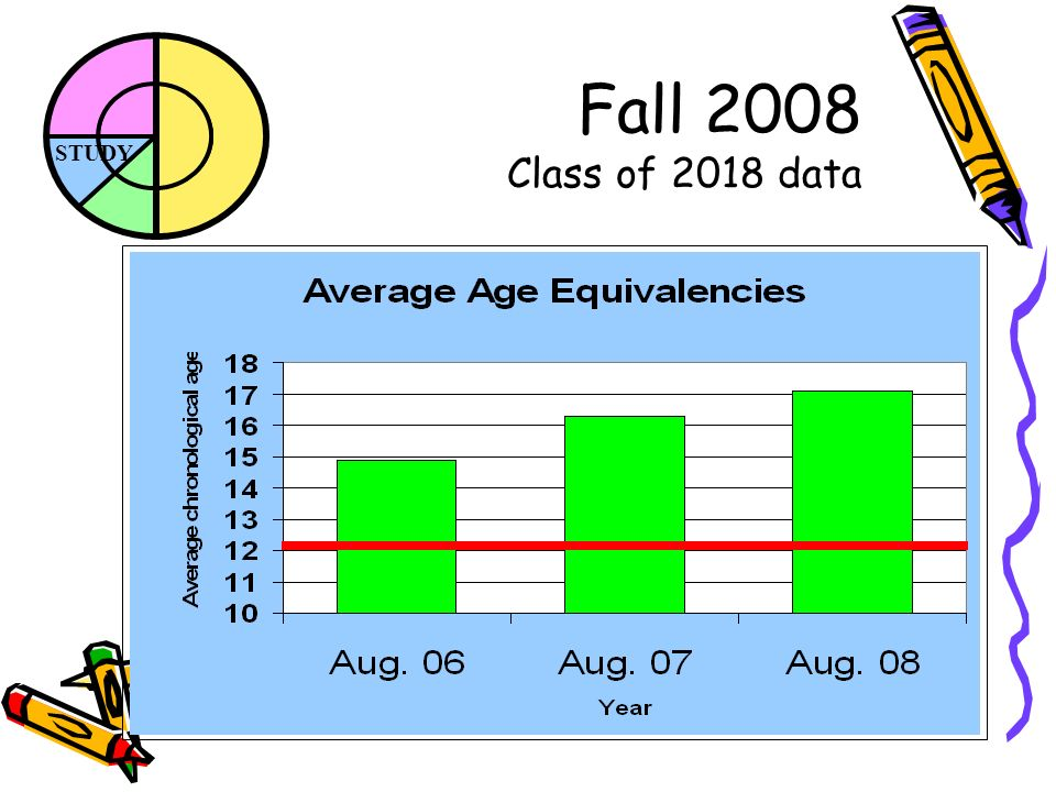 STUDY Fall 2008 Class of 2018 data