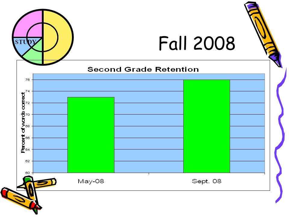 STUDY Fall 2008