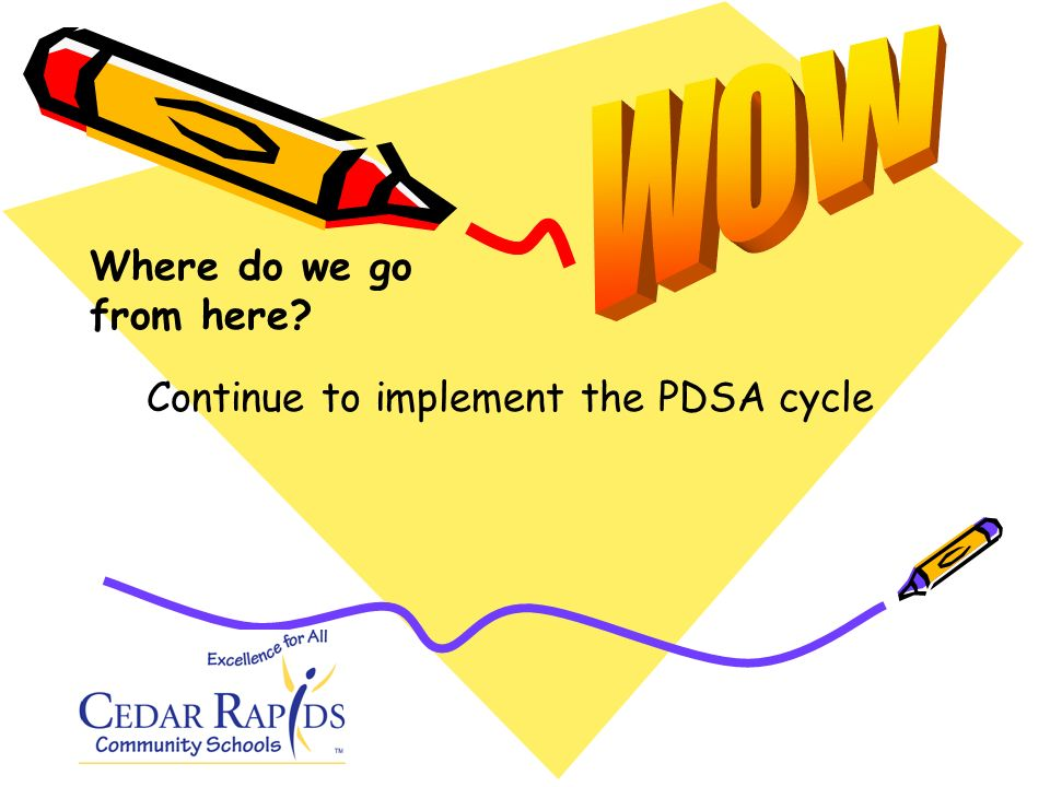 Continue to implement the PDSA cycle Where do we go from here?