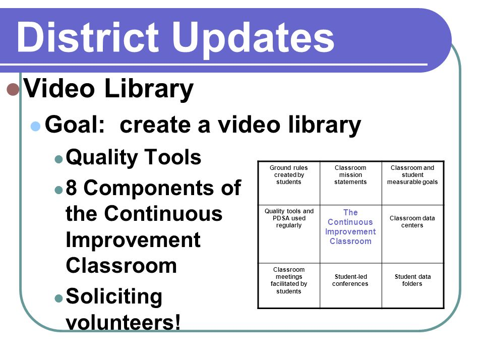 District Updates Video Library Goal: create a video library Quality Tools 8 Components of the Continuous Improvement Classroom Soliciting volunteers.