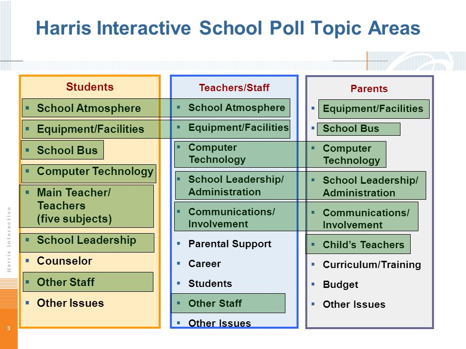 3 Harris Interactive School Poll Topic Areas Teachers/Staff School Atmosphere Equipment/Facilities Computer Technology School Leadership/ Administration Communications/ Involvement Parental Support Career Students Other Staff Other Issues Parents Equipment/Facilities School Bus Computer Technology School Leadership/ Administration Communications/ Involvement Childs Teachers Curriculum/Training Budget Other Issues Students School Atmosphere Equipment/Facilities School Bus Computer Technology Main Teacher/ Teachers (five subjects) School Leadership Counselor Other Staff Other Issues