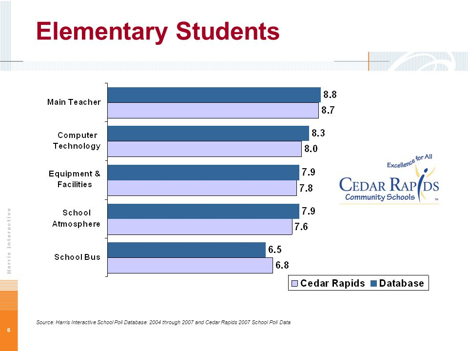 6 Elementary Students Source: Harris Interactive School Poll Database: 2004 through 2007 and Cedar Rapids 2007 School Poll Data