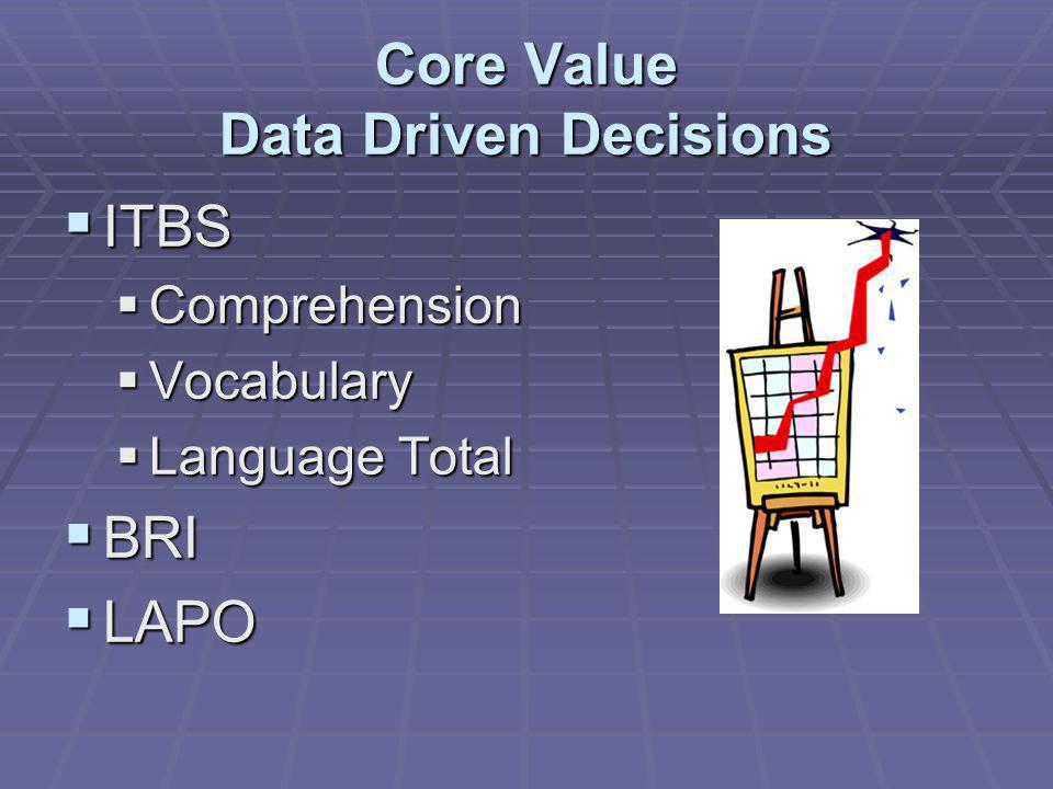 Core Value Data Driven Decisions ITBS ITBS Comprehension Comprehension Vocabulary Vocabulary Language Total Language Total BRI BRI LAPO LAPO