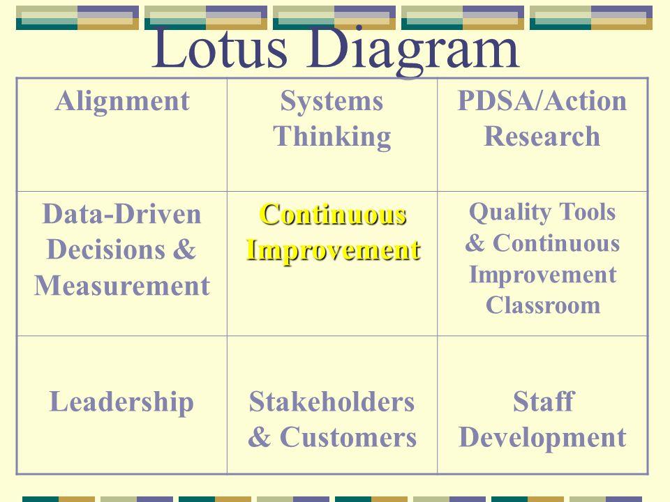 Lotus Diagram AlignmentSystems Thinking PDSA/Action Research Data-Driven Decisions & Measurement Continuous Improvement Quality Tools & Continuous Imp