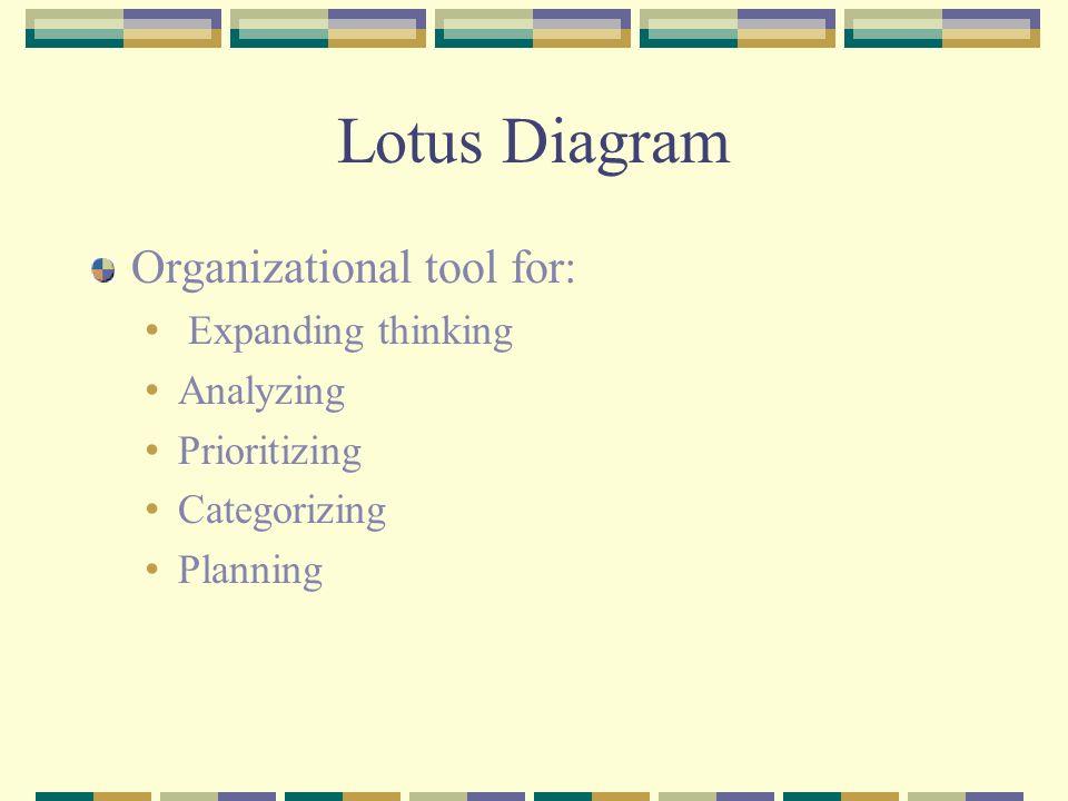 Lotus Diagram Organizational tool for: Expanding thinking Analyzing Prioritizing Categorizing Planning
