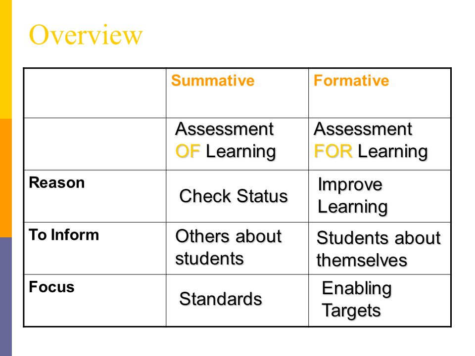 Key IDEA: Formative assessment can and should be done BY STUDENTS, as well as by teachers.