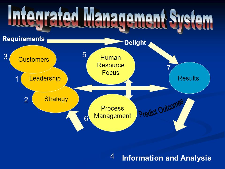 Results Human Resource Focus Process Management Strategy Leadership Customers Information and Analysis 1 2 3 4 5 6 7