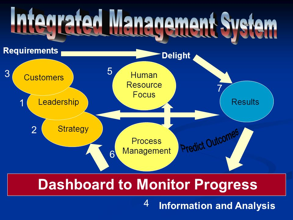 Results Human Resource Focus Process Management Delight Strategy Leadership Customers Requirements Information and Analysis 1 2 3 4 5 6 7