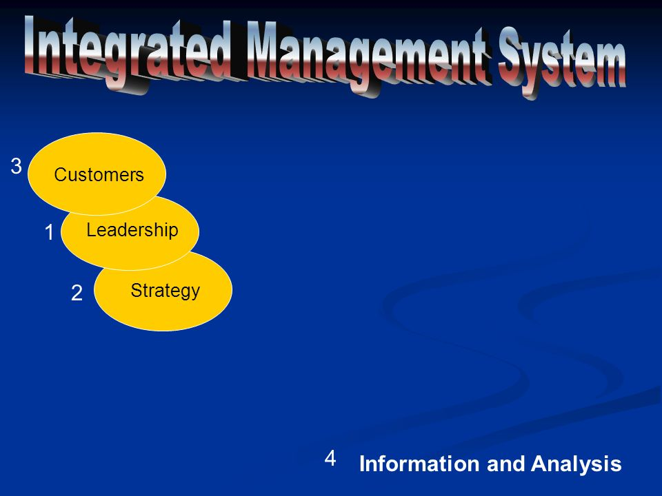 Strategy Leadership Customers 1 2 3