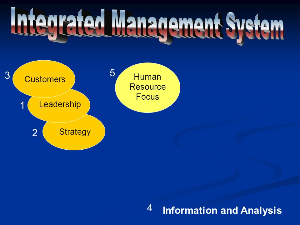 Strategy Leadership Customers Information and Analysis 1 2 3 4