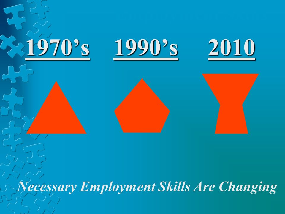 1970s 1990s 2010 Employment Skills Necessary Employment Skills Are Changing