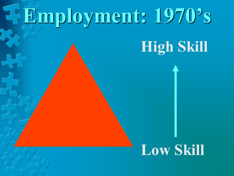 Employment: 1970s High Skill Low Skill