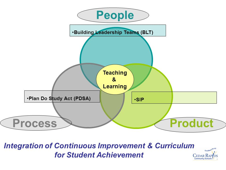 Integration of Continuous Improvement & Curriculum for Student Achievement SIP Plan Do Study Act (PDSA) Teaching & Learning Building Leadership Teams (BLT)
