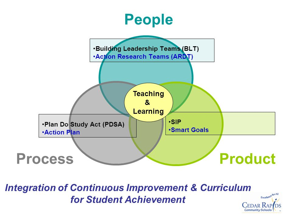 PLC Big Ideas & Core Values Ensuring that students learn Ensuring that students learn Learning for all Learning for all A Culture of Collaboration A Culture of Collaboration Teamwork Teamwork Focus on Results Focus on Results Data-Driven Decisions Data-Driven Decisions