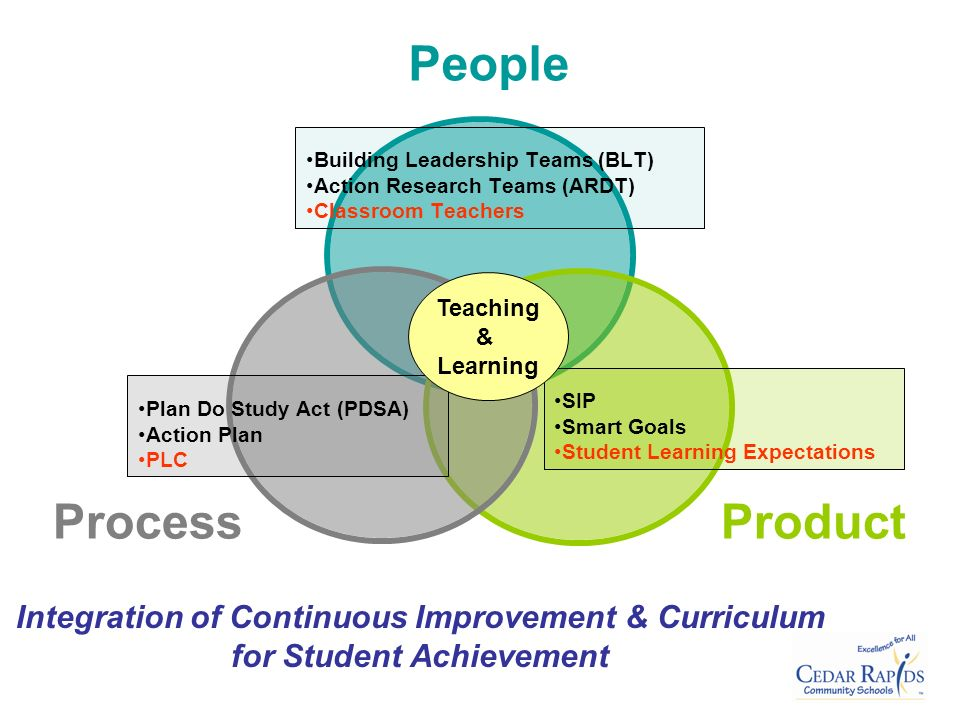 Plan Do Study Act (PDSA) Action Plan PLC Building Leadership Teams (BLT) Action Research Teams (ARDT) Classroom Teachers Integration of Continuous Improvement & Curriculum for Student Achievement SIP Smart Goals Student Learning Expectations Teaching & Learning