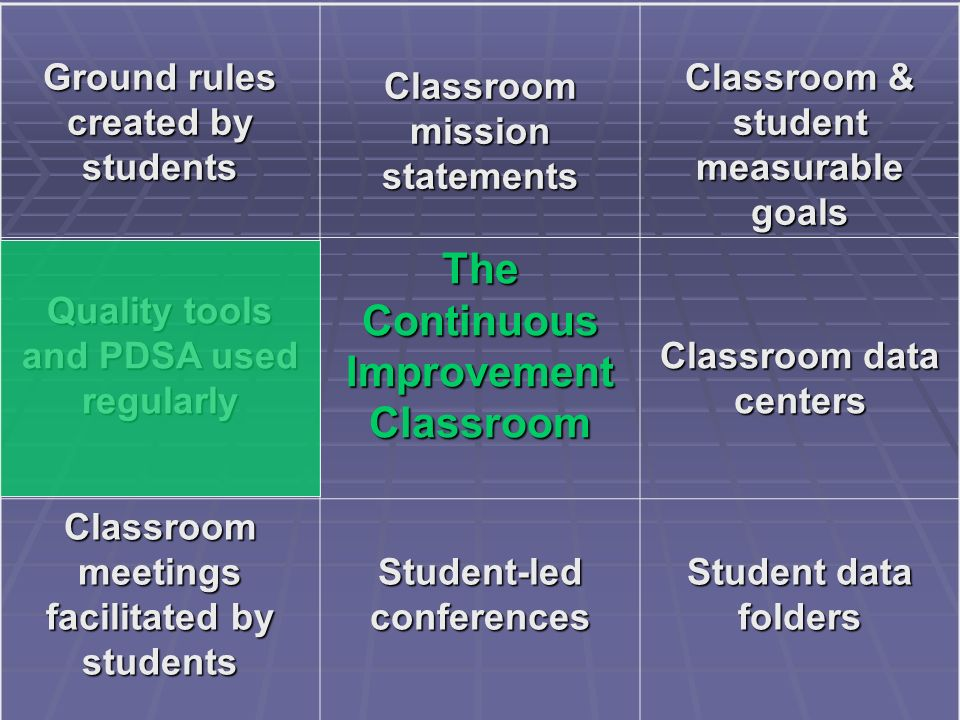Ground rules created by students Classroom mission statements Classroom & student measurable goals Quality tools and PDSA used regularly The Continuou