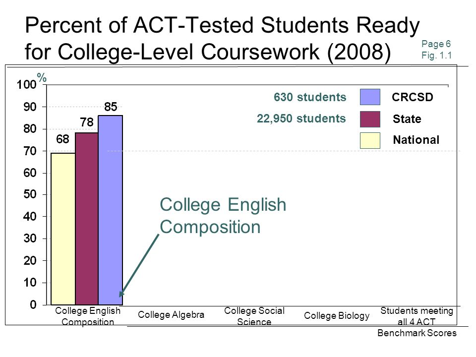 2008Average ACT Scores (by level of preparation) Page 8 Table 1.4 EnglishMathematicsReadingScienceComposite n = 461 (73% of the 630 seniors) Core or More Less than Core n = 124 (20% of the 630 seniors) 23.7 21.2 22.1 21.9 22.1 24.5 24.3 23.8 24.2 22.8 +.5 +.3 (5 Year Trend)