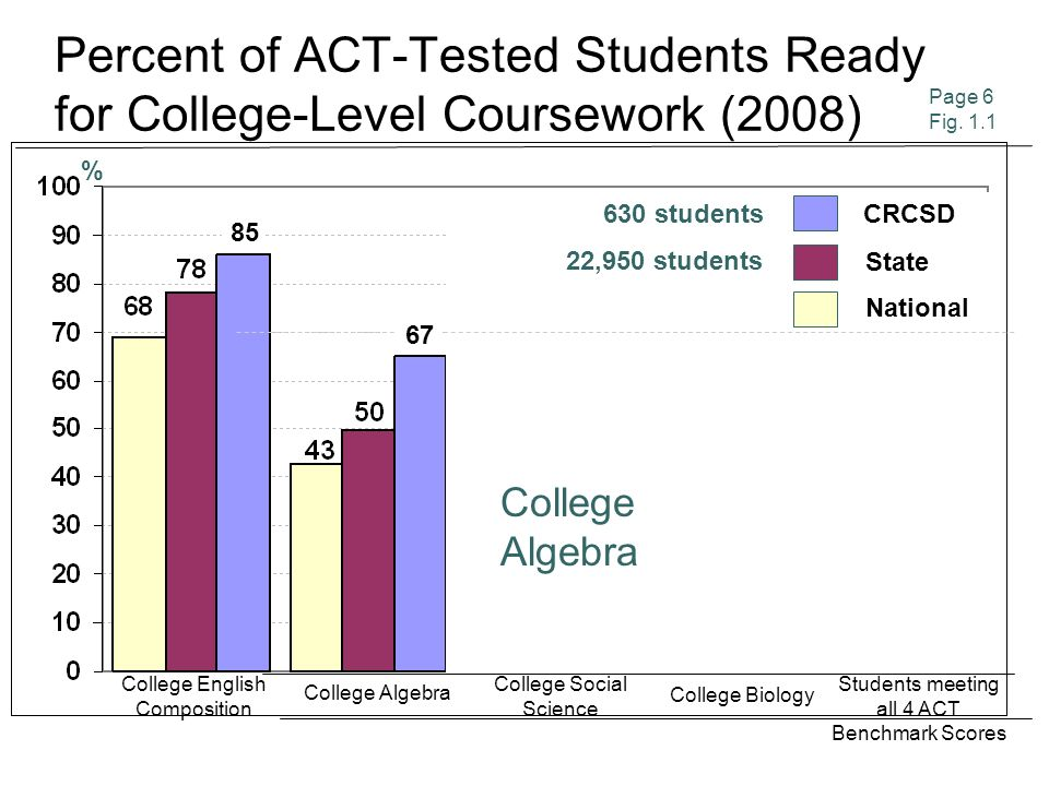 Percent of ACT-Tested Students Ready for College-Level Coursework (2008) CRCSD State College English Composition College Algebra College Social Science College Biology Students meeting all 4 ACT Benchmark Scores Page 6 Fig.