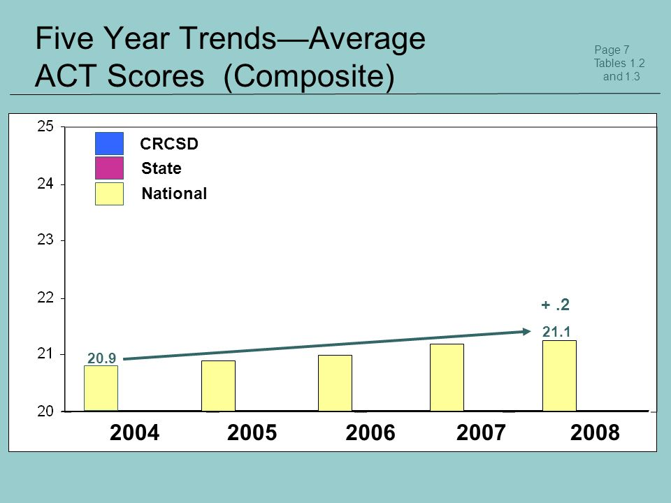 Five Year TrendsAverage ACT Scores (Composite) Page 7 Tables 1.2 and 1.3 20042005 2006 20072008 20.9 21.1 National CRCSD 22 22.4 State +.4 +.2