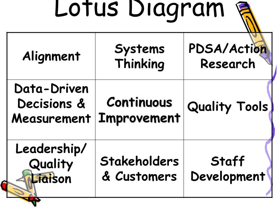 Lotus Diagram Alignment Systems Thinking PDSA/Action Research Data-Driven Decisions & Measurement Continuous Improvement Quality Tools Leadership/ Qua