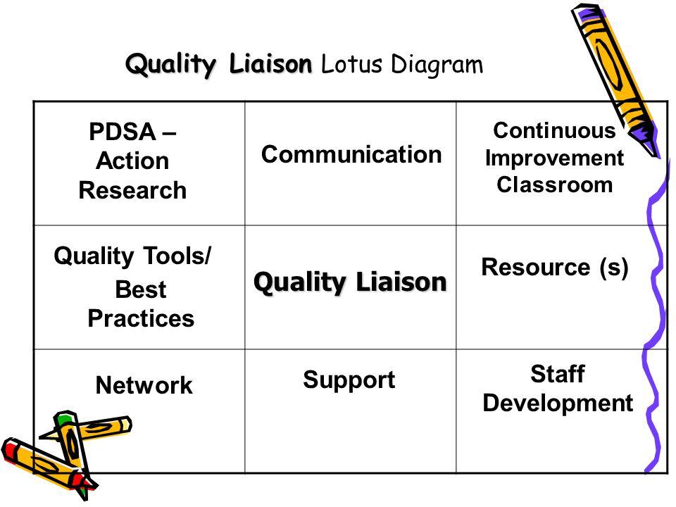 Quality Liaison Quality Liaison Lotus Diagram Quality Liaison Support Continuous Improvement Classroom Communication PDSA – Action Research Quality To