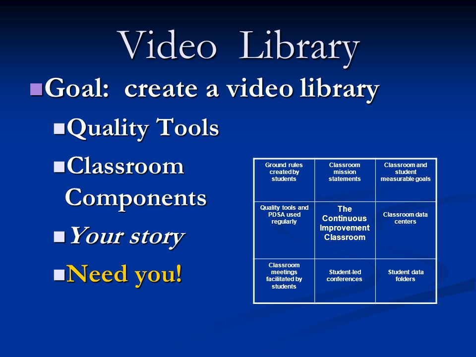 Video Library Goal: create a video library Goal: create a video library Quality Tools Quality Tools Classroom Components Classroom Components Your story Your story Need you.