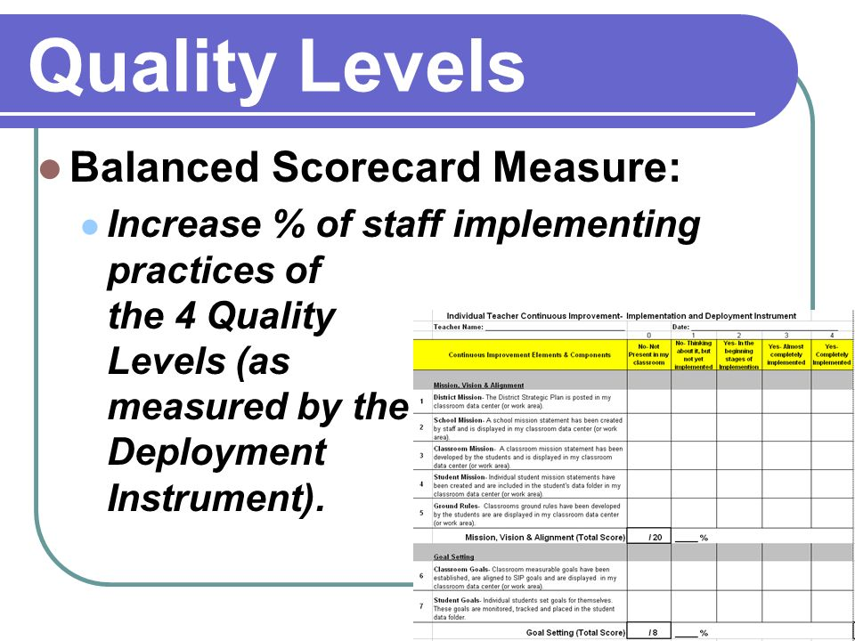 Quality Levels Balanced Scorecard Measure: Increase % of staff implementing practices of the 4 Quality Levels (as measured by the Deployment Instrument).