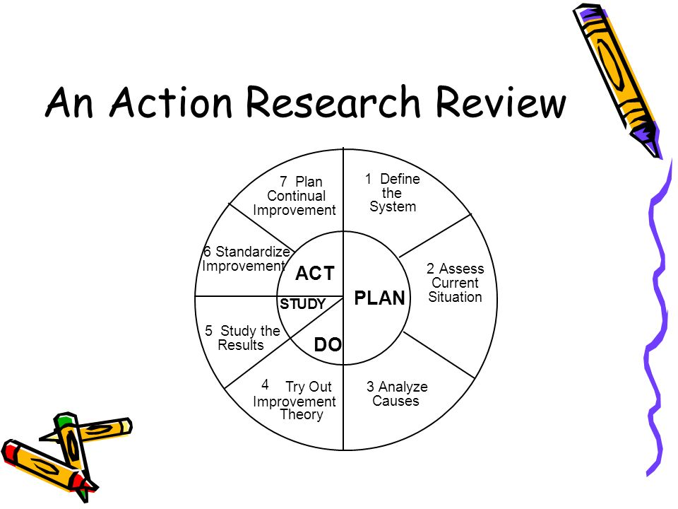 An Action Research Review 3Analyze Causes 4 Try Out Improvement Theory 5 Study the Results 6 Standardize Improvement 7 Plan Continual Improvement 1 Define the System 2Assess Current Situation PLAN ACT STUDY DO