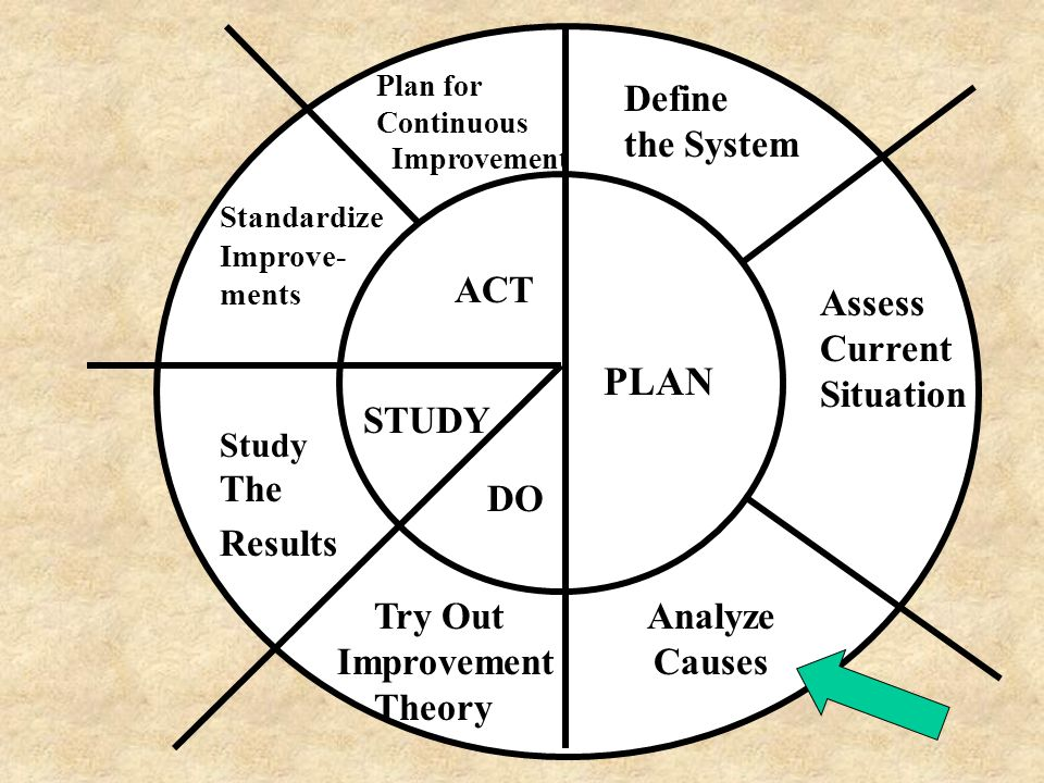 Analyze Causes Assess Current Situation Define the System Plan for Continuous Improvement Standardize Improve- ments Study The Results Try Out Improve