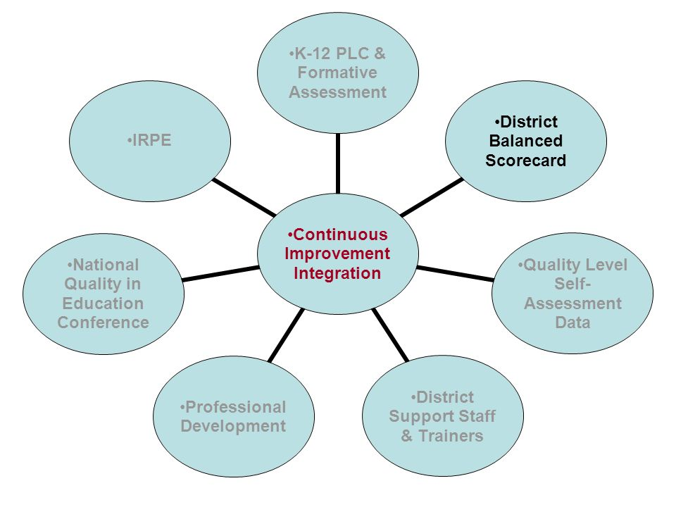 Continuous Improvement Integration K-12 PLC & Formative Assessment District Balanced Scorecard Quality Level Self- Assessment Data District Support St